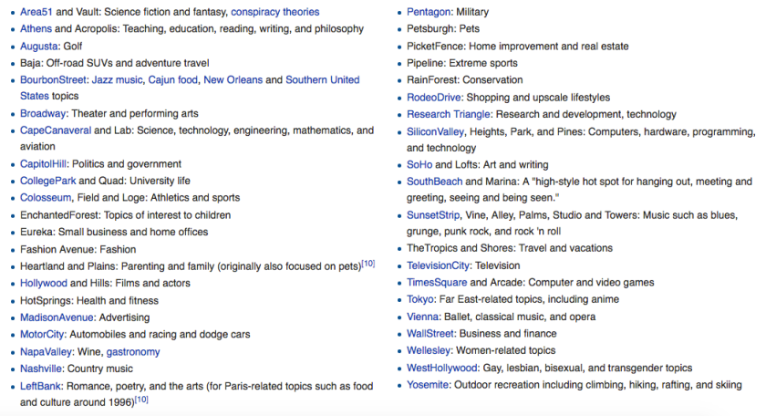 List of the 41 Geocities neighborhoods and their descriptions. From the Wikipedia page for Yahoo! Geocities.